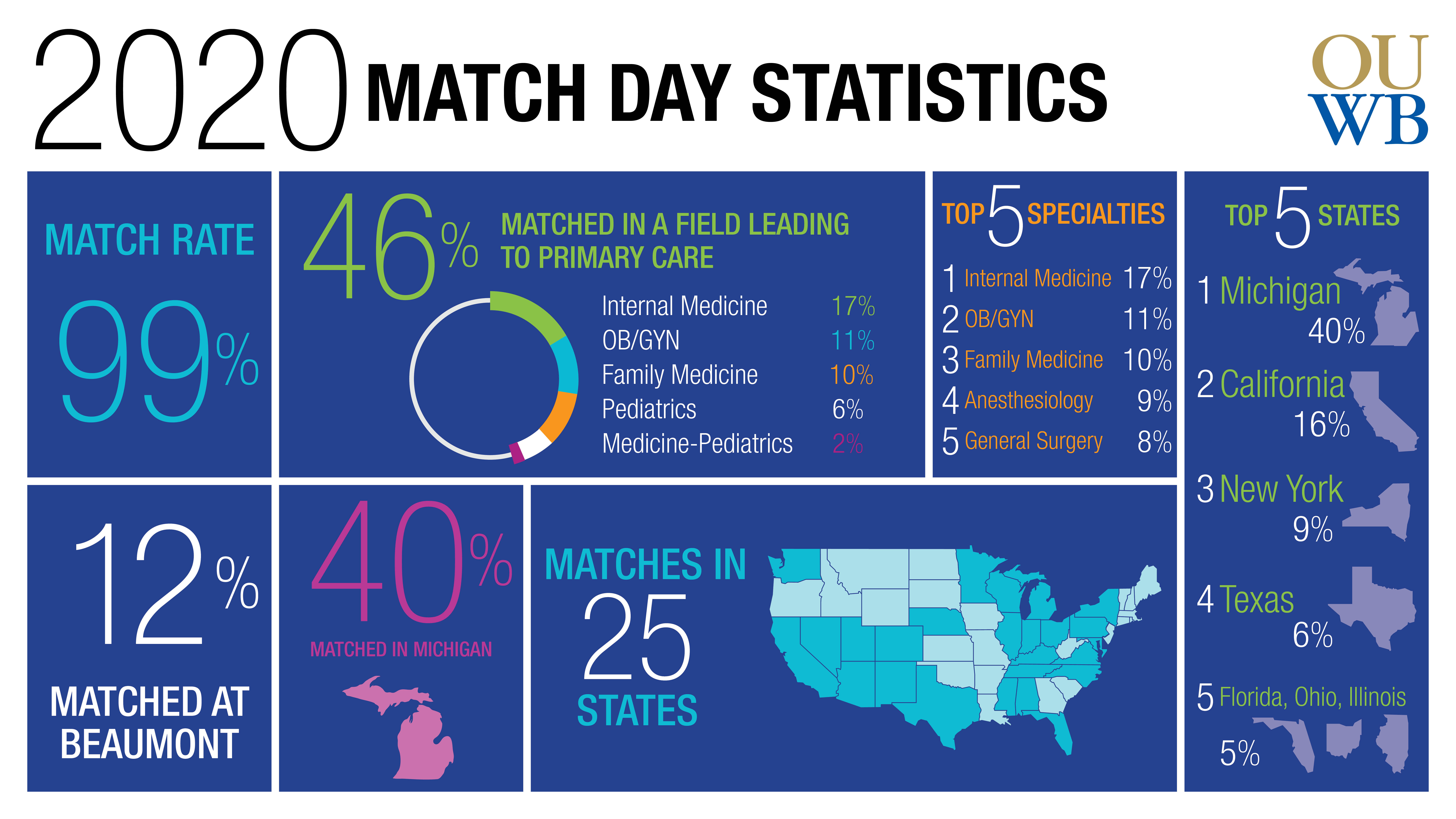 Match Day 2020 - Infographic Final