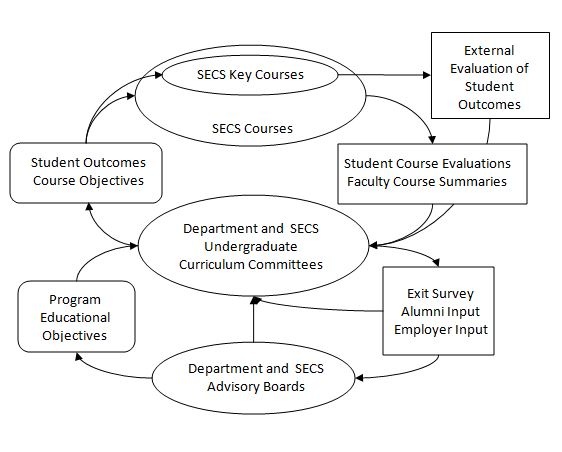 A flowchart of the steps of the SECS Assessment process. The content of this diagram is described by the paragraph directly above the diagram on the webpage.