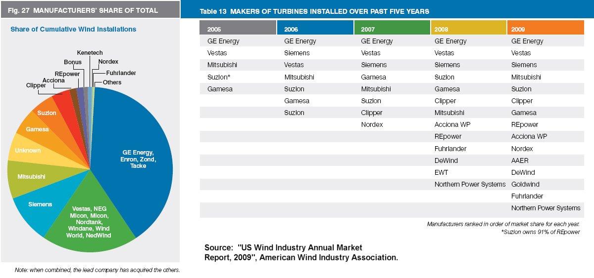 Wind Project Development