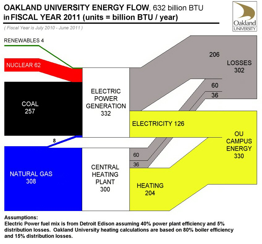 Energy-flow---OU-chart-4 Ou Health Science Center Campus Map on ou campus map pdf, ou medical center campus map, ou campus map printable,