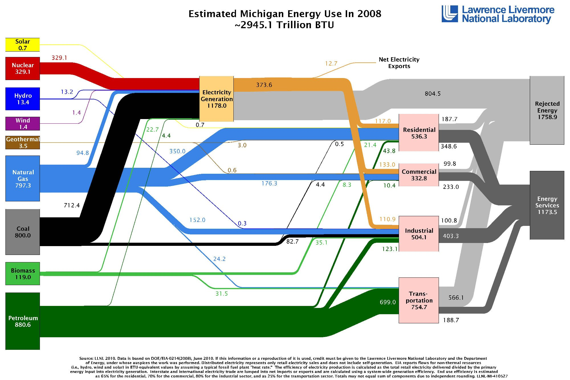 ou energy flow chart : energy flow diagram - findchart.co