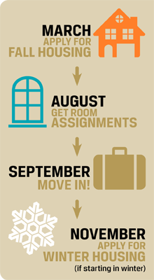 March - Apply for fall housing, July - Get room assignments, November - Apply for winter housing
