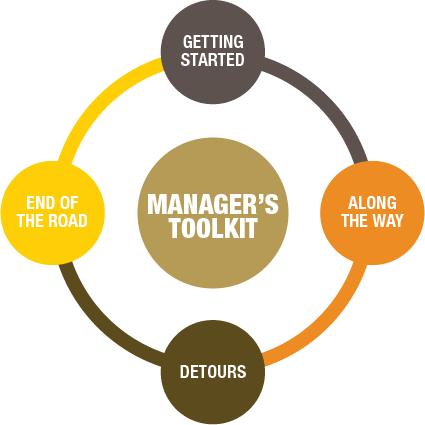 Hiring Manager Recruiting Toolkit | HR Recruiting Toolkit